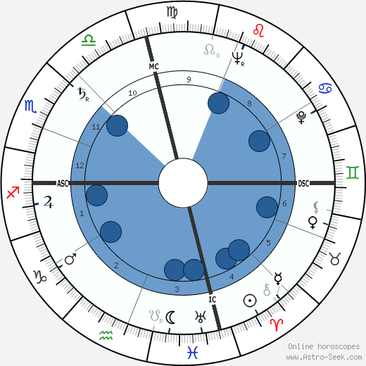 Leo Buscaglia wikipedia, horoscope, astrology, instagram