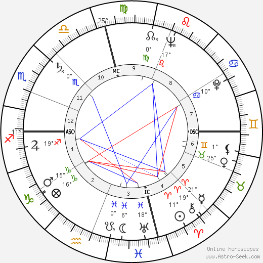 Leo Buscaglia birth chart, biography, wikipedia 2018, 2019