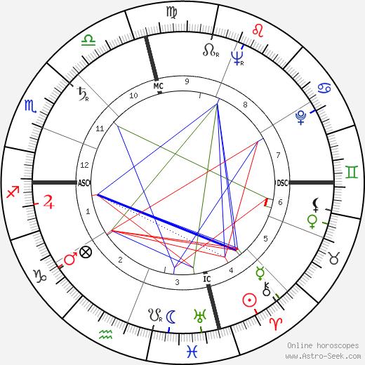 Leo Buscaglia astro natal birth chart, Leo Buscaglia horoscope, astrology