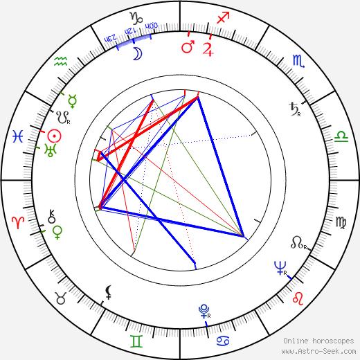 Leonard Andrzejewski birth chart, Leonard Andrzejewski astro natal horoscope, astrology