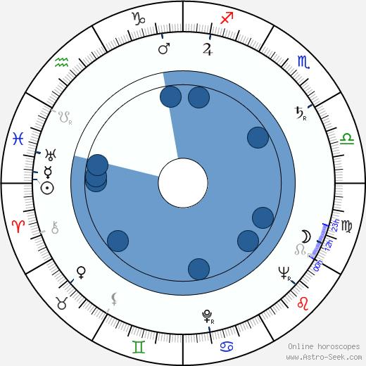 Lev Kulidzhanov wikipedia, horoscope, astrology, instagram