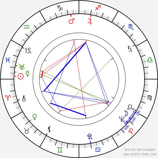 Lubomír Dorůžka birth chart, Lubomír Dorůžka astro natal horoscope, astrology