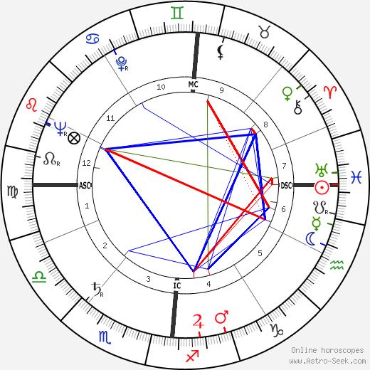 Micheline Dax tema natale, oroscopo, Micheline Dax oroscopi gratuiti, astrologia