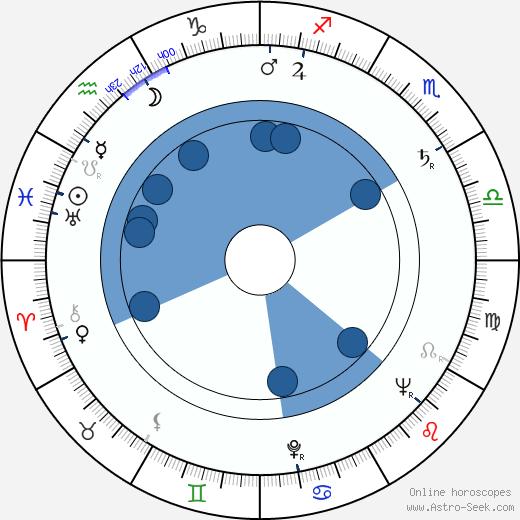 Nick van den Boezem wikipedia, horoscope, astrology, instagram