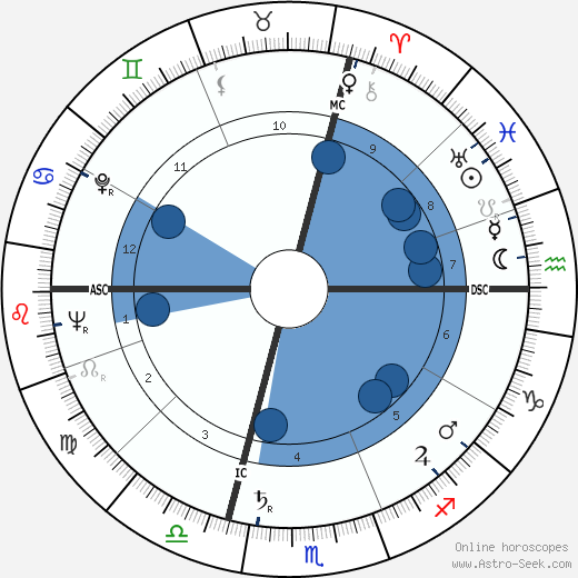Omero Tognon wikipedia, horoscope, astrology, instagram