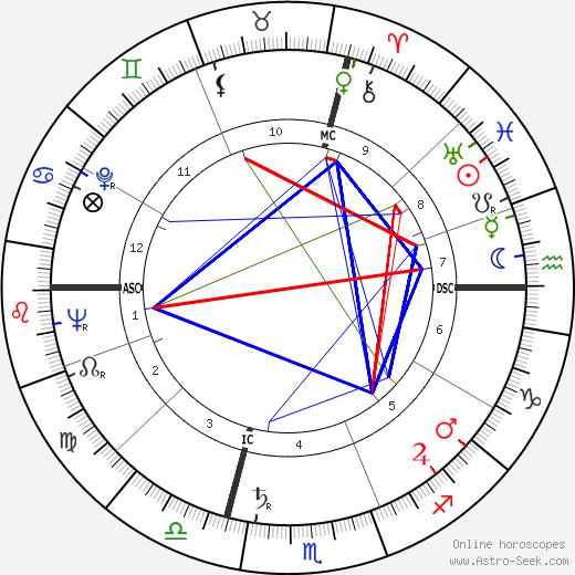 Omero Tognon tema natale, oroscopo, Omero Tognon oroscopi gratuiti, astrologia