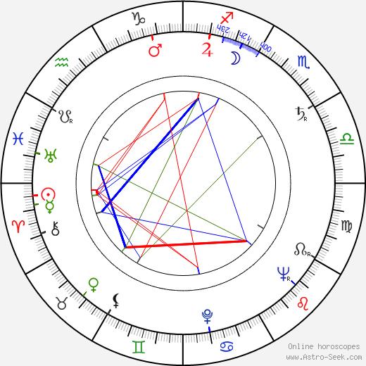 Робертс Блоссом Roberts Blossom день рождения гороскоп, Roberts Blossom Натальная карта онлайн
