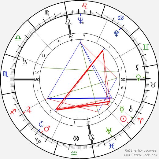 Sarah Vaughan birth chart, Sarah Vaughan astro natal horoscope, astrology