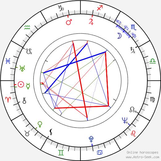 Veikko Tuomi tema natale, oroscopo, Veikko Tuomi oroscopi gratuiti, astrologia
