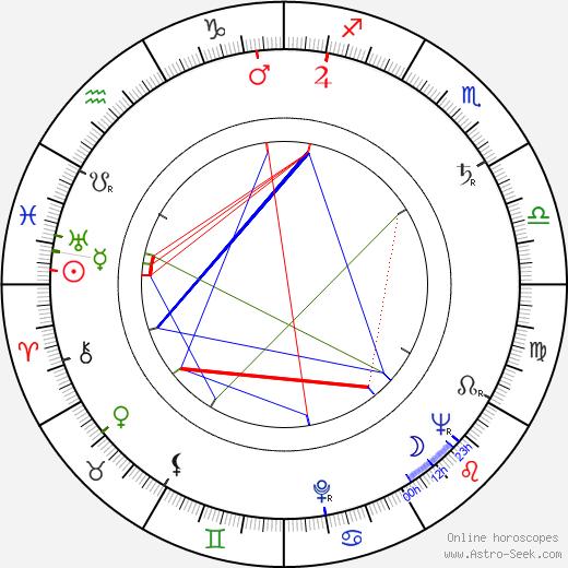 Vladimír Boudník birth chart, Vladimír Boudník astro natal horoscope, astrology