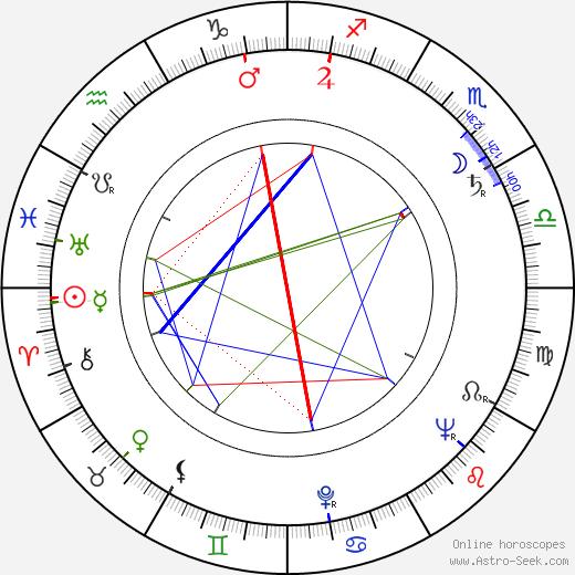 Vladimír Hrubý birth chart, Vladimír Hrubý astro natal horoscope, astrology