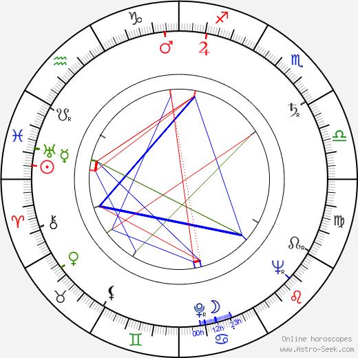 Vladimir Samoylov день рождения гороскоп, Vladimir Samoylov Натальная карта онлайн
