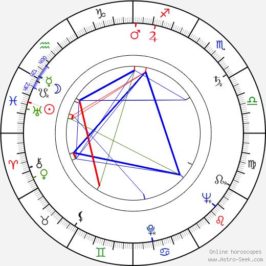 Vojko Duletic birth chart, Vojko Duletic astro natal horoscope, astrology