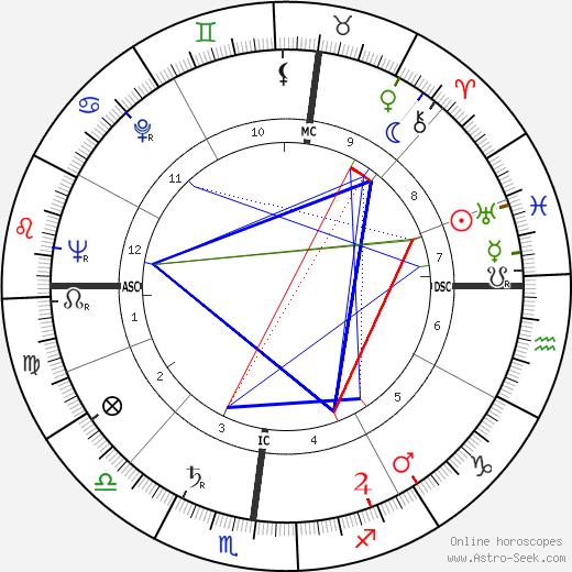 Walter Chiari день рождения гороскоп, Walter Chiari Натальная карта онлайн
