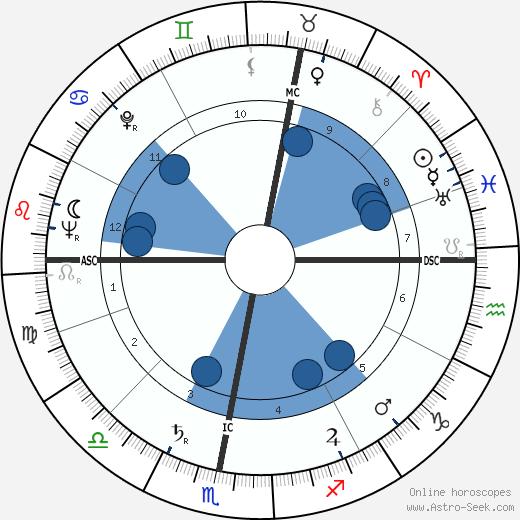 William Peers wikipedia, horoscope, astrology, instagram