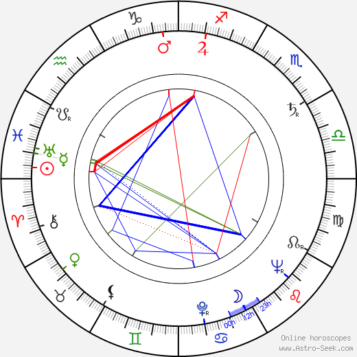 Wolfgang Kieling birth chart, Wolfgang Kieling astro natal horoscope, astrology