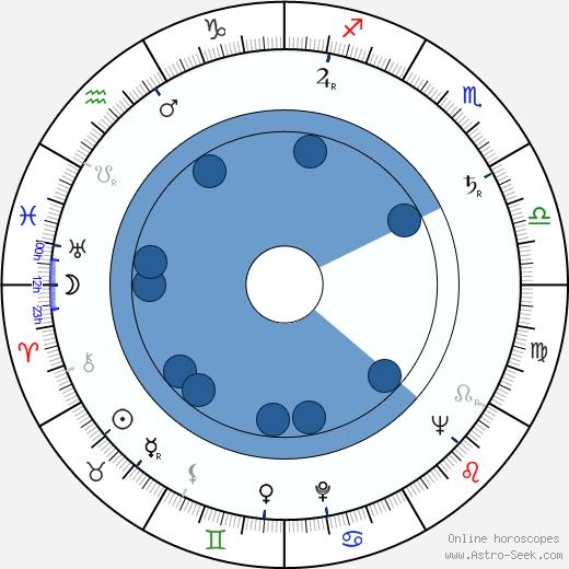 Aimo Heino wikipedia, horoscope, astrology, instagram