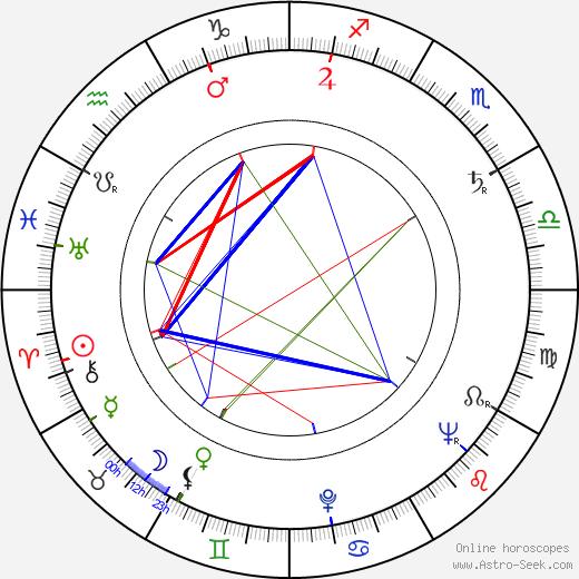 Art Burris birth chart, Art Burris astro natal horoscope, astrology