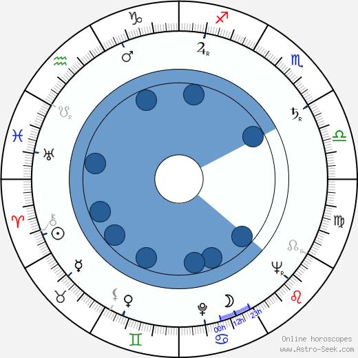 Arvo Viitanen wikipedia, horoscope, astrology, instagram