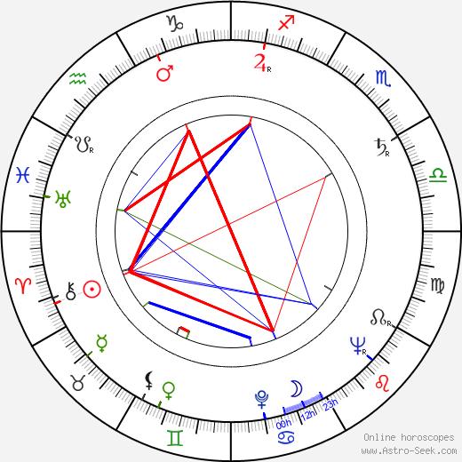 Арво Вийтанен Arvo Viitanen день рождения гороскоп, Arvo Viitanen Натальная карта онлайн