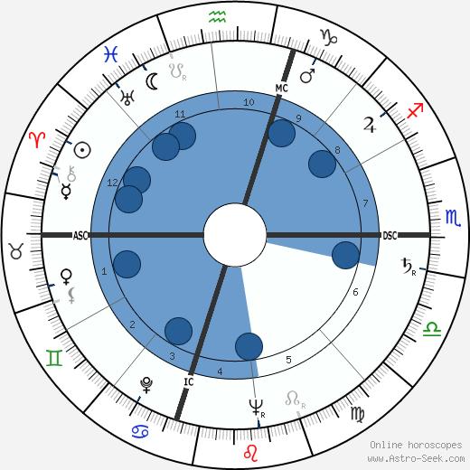 Brendan Byrne wikipedia, horoscope, astrology, instagram