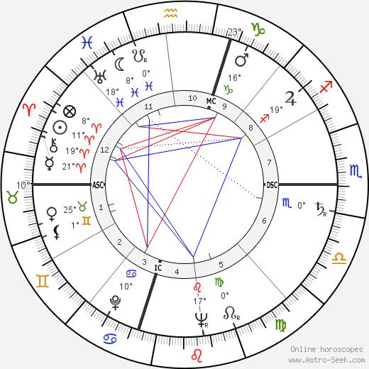Brendan Byrne tema natale, biography, Biografia da Wikipedia 2020, 2021