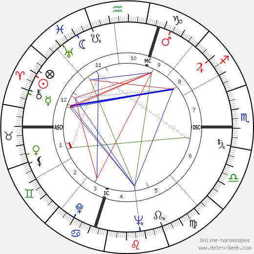 Брендан Бирн Brendan Byrne день рождения гороскоп, Brendan Byrne Натальная карта онлайн