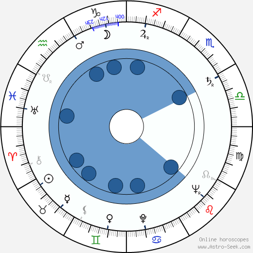 Clement Freud wikipedia, horoscope, astrology, instagram