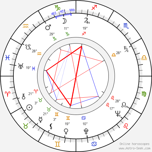 Clement Freud birth chart, biography, wikipedia 2019, 2020