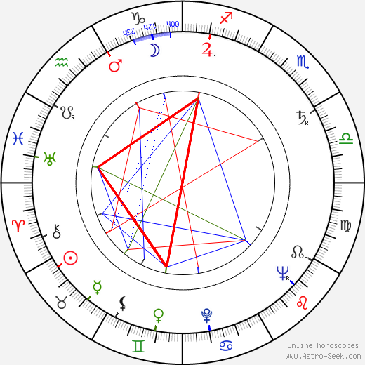 Clement Freud birth chart, Clement Freud astro natal horoscope, astrology