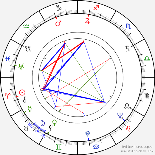 Daniel Emilfork день рождения гороскоп, Daniel Emilfork Натальная карта онлайн