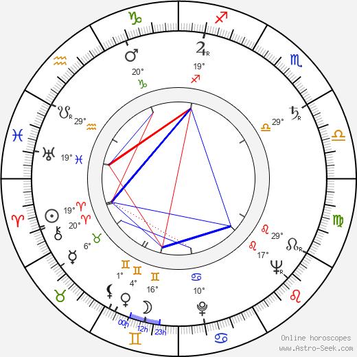 Francisc Munteanu birth chart, biography, wikipedia 2019, 2020