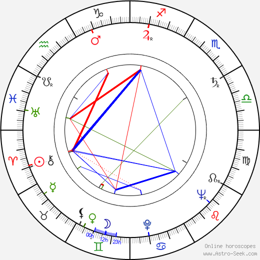 Francisc Munteanu birth chart, Francisc Munteanu astro natal horoscope, astrology
