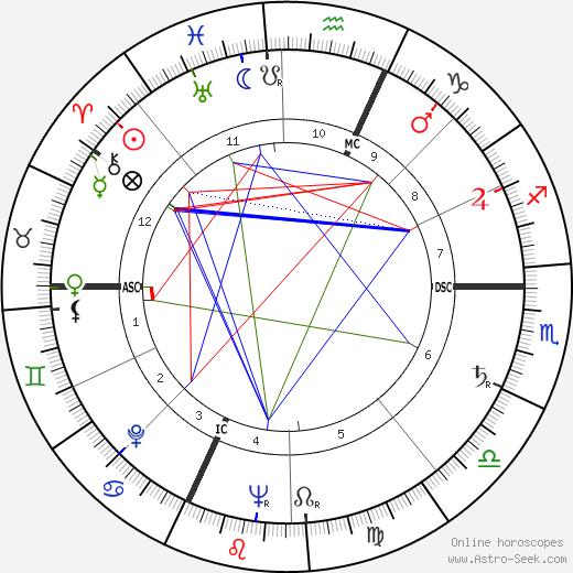 Franco Giacchero день рождения гороскоп, Franco Giacchero Натальная карта онлайн