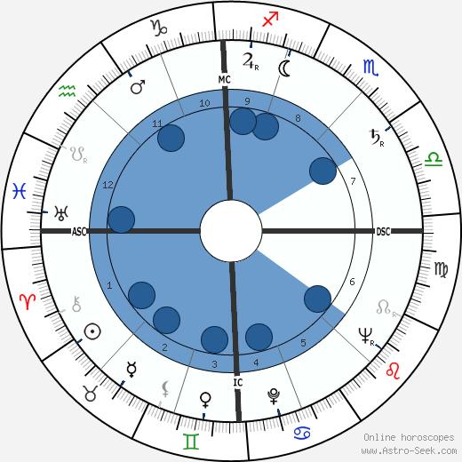 Franz Mazura wikipedia, horoscope, astrology, instagram