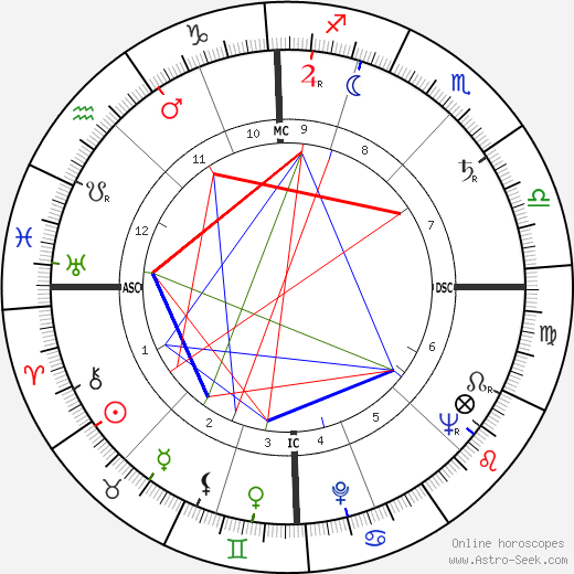 Franz Mazura день рождения гороскоп, Franz Mazura Натальная карта онлайн