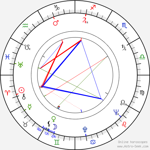 Frédéric Back astro natal birth chart, Frédéric Back horoscope, astrology