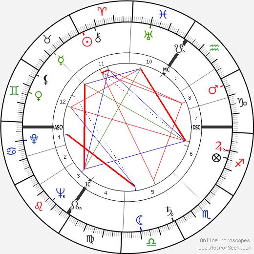 Гислен Клоке Ghislain Cloquet день рождения гороскоп, Ghislain Cloquet Натальная карта онлайн
