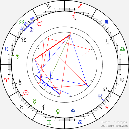 Harold Jack Bloom astro natal birth chart, Harold Jack Bloom horoscope, astrology