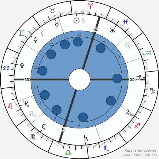 Henry Mancini horoscope, astrology, sign, zodiac, date of birth, instagram