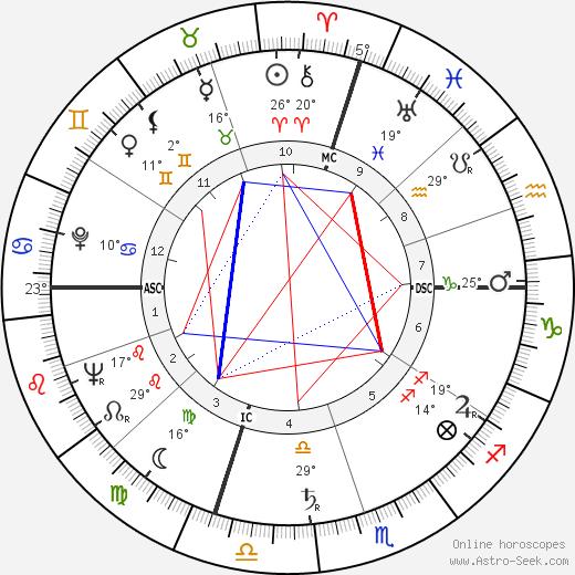 Henry Mancini birth chart, biography, wikipedia 2018, 2019