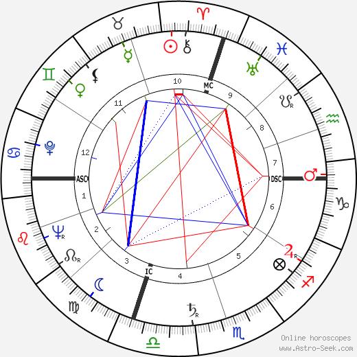 Henry Mancini astro natal birth chart, Henry Mancini horoscope, astrology
