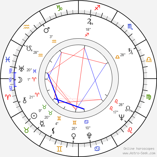 Ilja Prachař birth chart, biography, wikipedia 2019, 2020