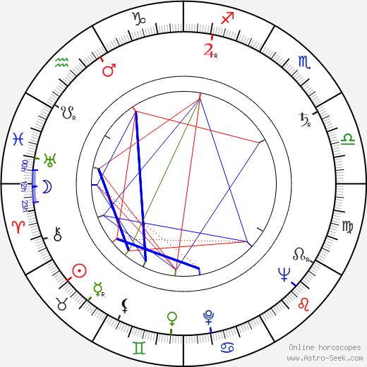 Ilja Prachař birth chart, Ilja Prachař astro natal horoscope, astrology