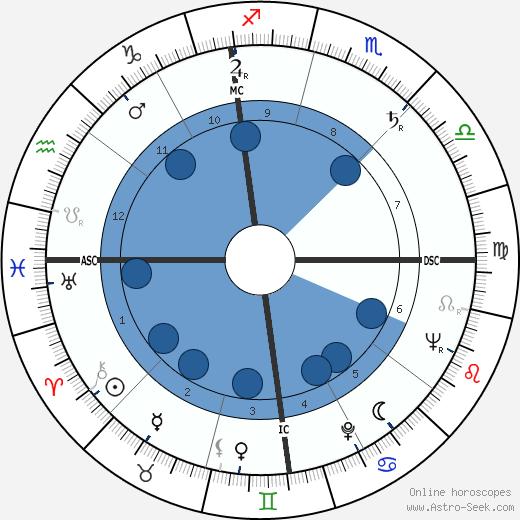 Jack B. Harrington wikipedia, horoscope, astrology, instagram