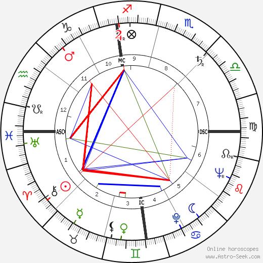 Jack B. Harrington день рождения гороскоп, Jack B. Harrington Натальная карта онлайн