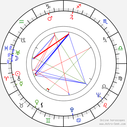 Ján Chaloupek tema natale, oroscopo, Ján Chaloupek oroscopi gratuiti, astrologia