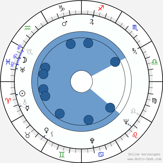 John Gay wikipedia, horoscope, astrology, instagram