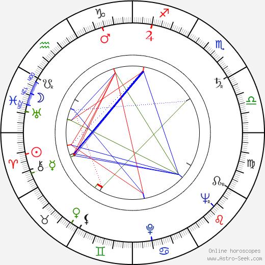 John Gay birth chart, John Gay astro natal horoscope, astrology