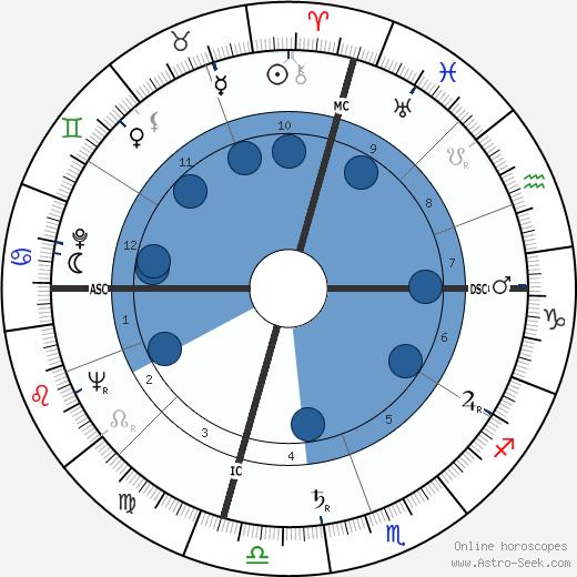 John Royster Thurman wikipedia, horoscope, astrology, instagram